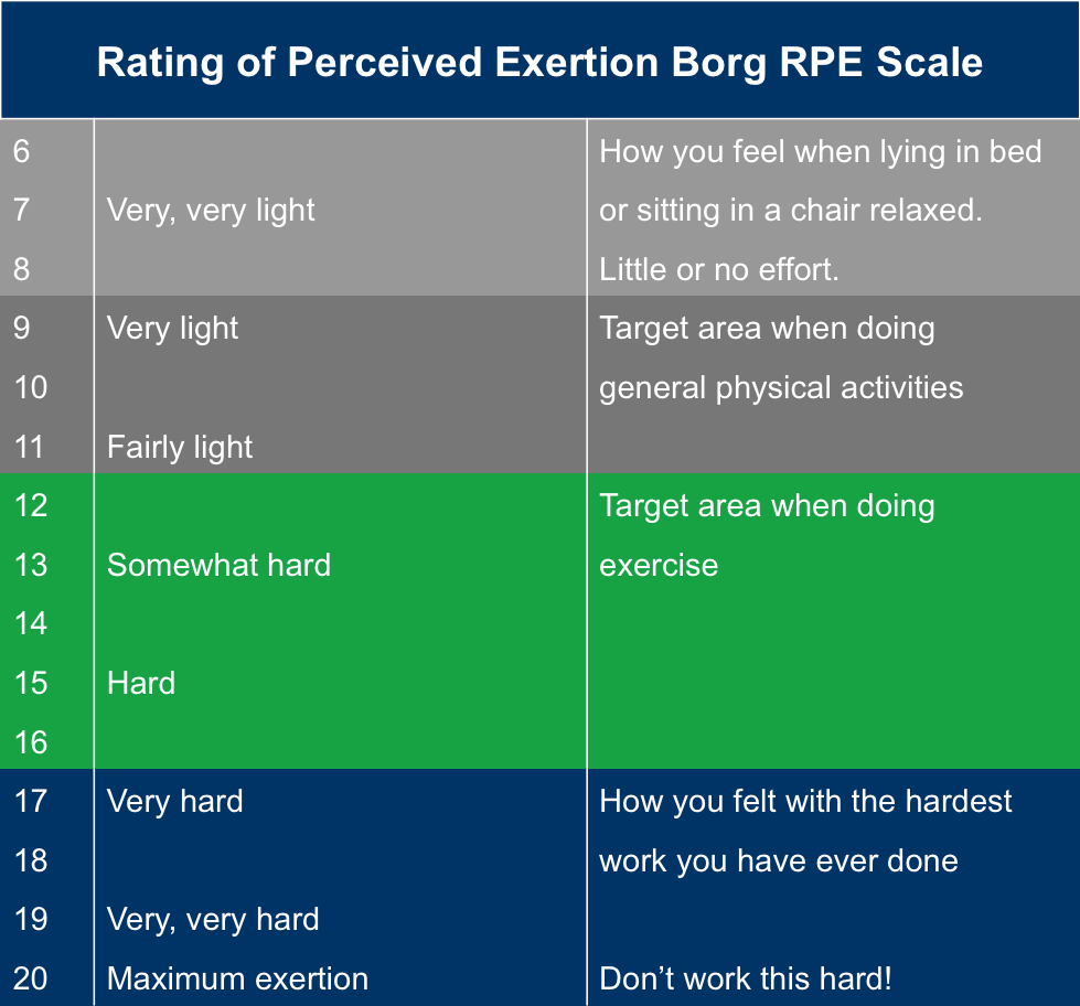 Rating of Perceived Exertion Borg RPE Scale